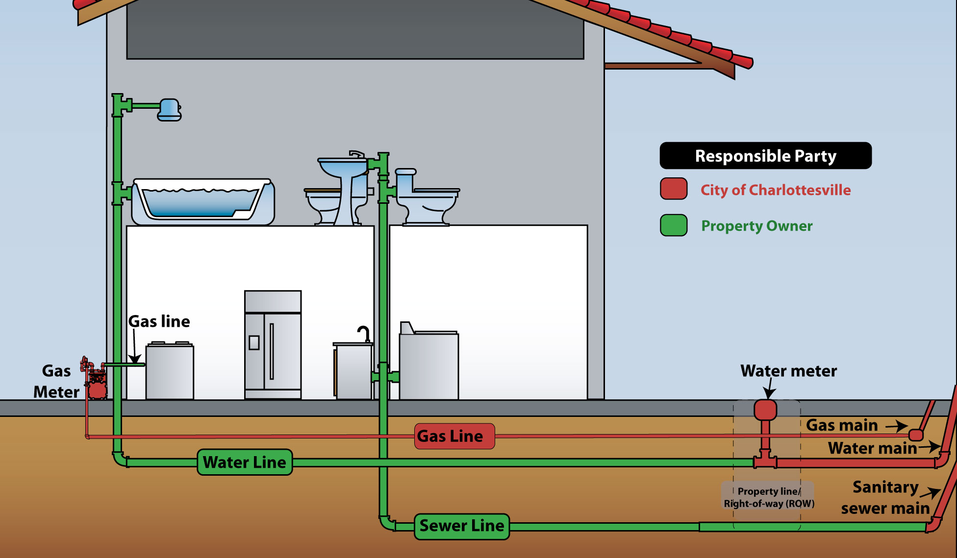 Meter and Service Line Ownership diagram